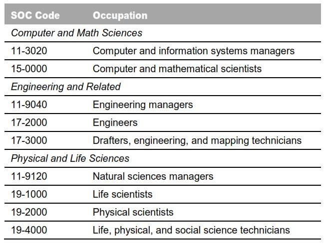Table 1: Technology-Oriented Occupations