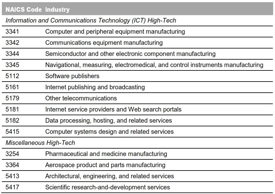 Table 2: High Technology Industries