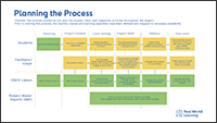 Client-Connected Projects Process Planning cover